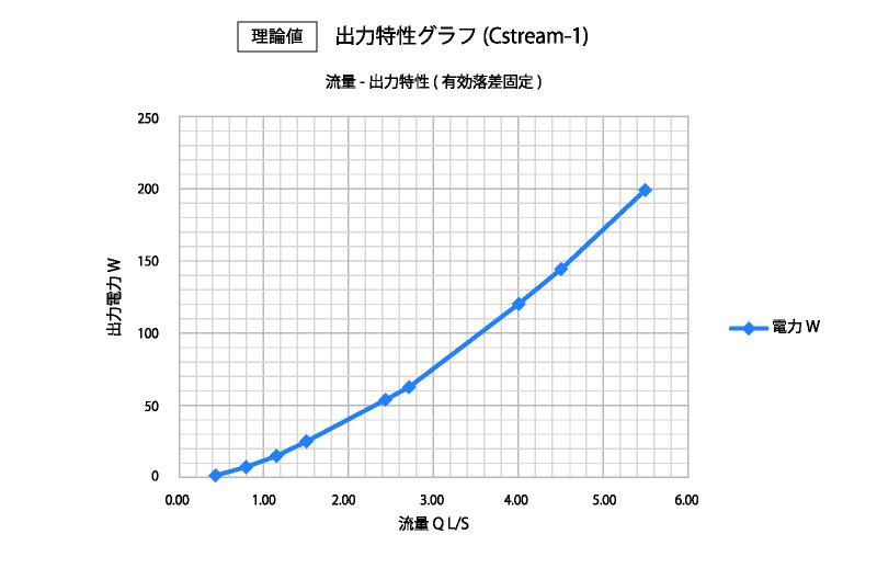 出力特性グラフ(理論値)