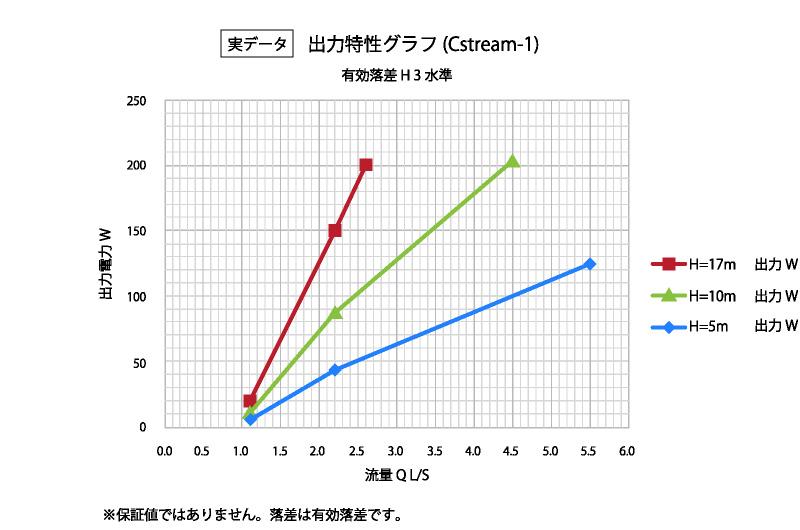 出力特性グラフ(実データ)